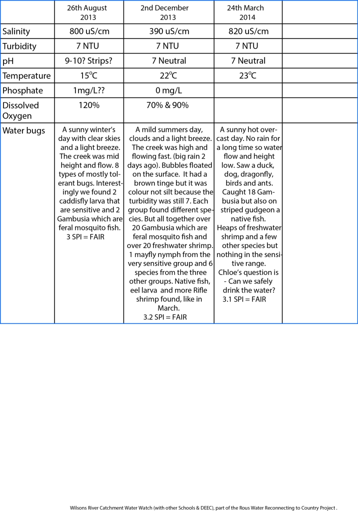 Waterwatch record sheet OLHC3